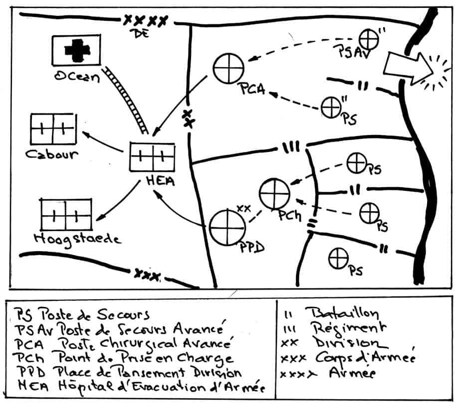 Réorganisation du Service de Santé à la stabilisation du front fin 1914